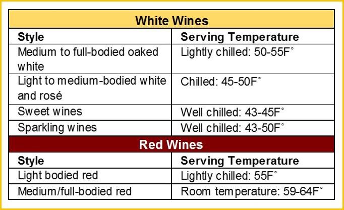 Wine Serving Temperatures